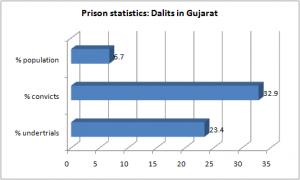 prison dalits gujarat