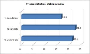 prison dalits india
