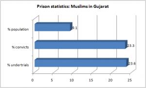 prison muslims gujarat
