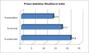 prison muslims india